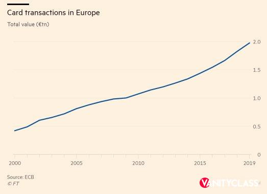 Sistemi di pagamento, la sovranità europea