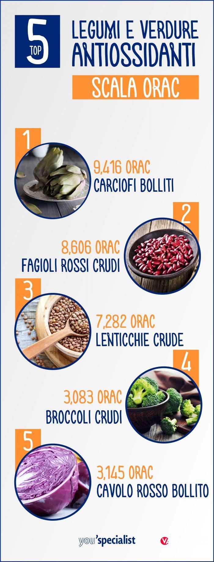 Antiossidanti: dove trovare i migliori?